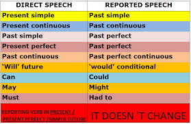 How to change an essay into a speech