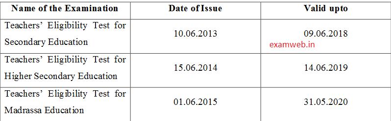 Check Assam TET Validity Details